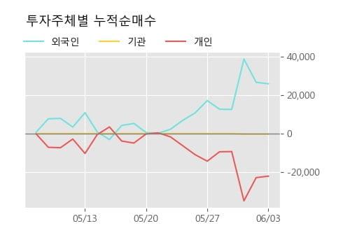 '비에이치아이' 10% 이상 상승, 단기·중기 이평선 정배열로 상승세