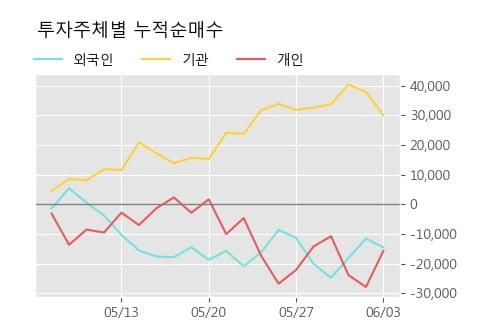 '현대비앤지스틸' 15% 이상 상승, 단기·중기 이평선 정배열로 상승세
