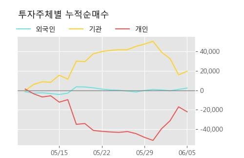 'S&TC' 5% 이상 상승, 단기·중기 이평선 정배열로 상승세