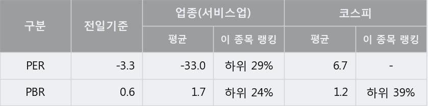 '제일파마홀딩스' 상한가↑ 도달, 단기·중기 이평선 정배열로 상승세