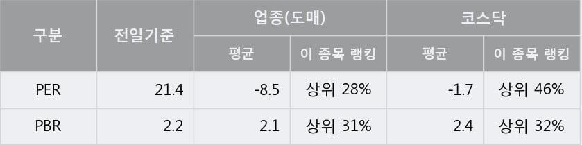'피씨디렉트' 10% 이상 상승, 단기·중기 이평선 정배열로 상승세