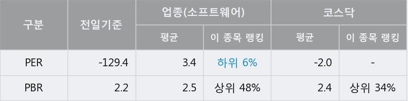 '율호' 10% 이상 상승, 단기·중기 이평선 정배열로 상승세