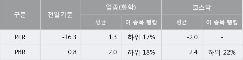 '경남바이오파마' 상한가↑ 도달, 단기·중기 이평선 정배열로 상승세
