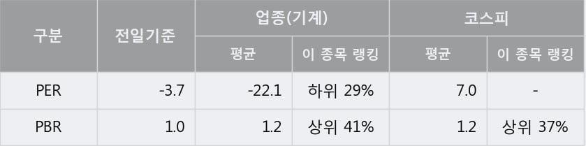'엔케이' 5% 이상 상승, 단기·중기 이평선 정배열로 상승세