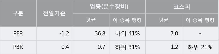 '디아이씨' 5% 이상 상승, 단기·중기 이평선 정배열로 상승세