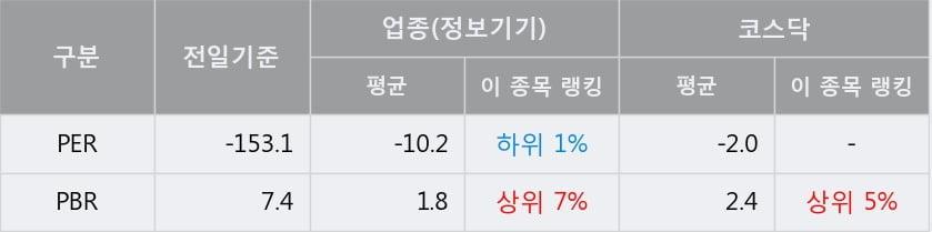 '아이씨케이' 10% 이상 상승, 단기·중기 이평선 정배열로 상승세