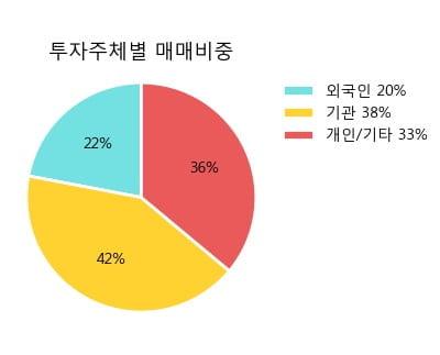 '동아쏘시오홀딩스' 52주 신고가 경신, 단기·중기 이평선 정배열로 상승세