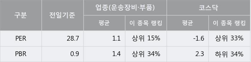 '하이즈항공' 10% 이상 상승, 주가 상승세, 단기 이평선 역배열 구간