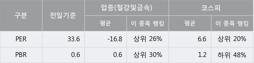 '영흥' 5% 이상 상승, 주가 반등으로 5일 이평선 넘어섬, 단기 이평선 역배열 구간