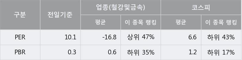 '한국철강' 5% 이상 상승, 주가 상승세, 단기 이평선 역배열 구간