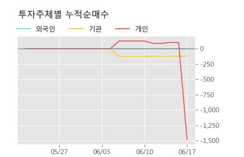'유화증권우' 10% 이상 상승, 주가 60일 이평선 상회, 단기·중기 이평선 역배열
