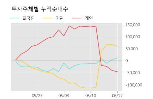 '대신증권우' 5% 이상 상승, 단기·중기 이평선 정배열로 상승세