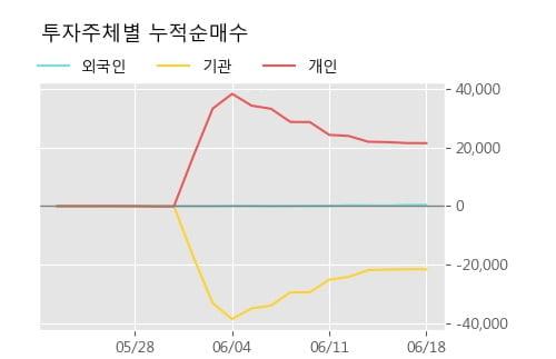 'CS홀딩스' 20% 이상 상승, 단기·중기 이평선 정배열로 상승세