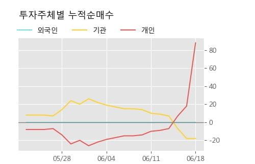 '조흥' 52주 신고가 경신, 단기·중기 이평선 정배열로 상승세