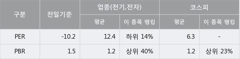 '필룩스' 5% 이상 상승, 주가 5일 이평선 상회, 단기·중기 이평선 역배열