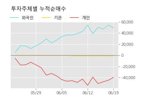 '에스트래픽' 20% 이상 상승, 주가 상승세, 단기 이평선 역배열 구간