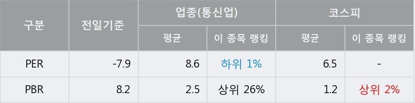 '인스코비' 5% 이상 상승, 주가 5일 이평선 상회, 단기·중기 이평선 역배열