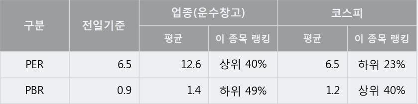 '한솔로지스틱스' 5% 이상 상승, 단기·중기 이평선 정배열로 상승세