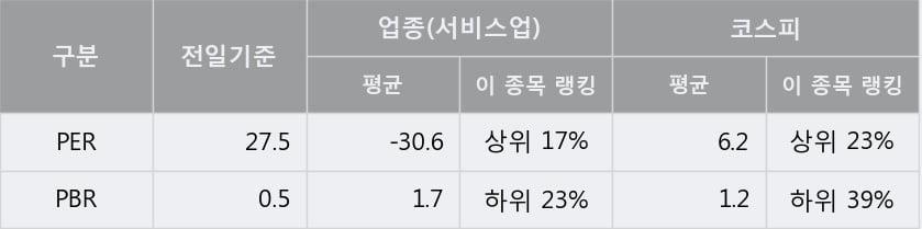 'SBS' 5% 이상 상승, 주가 20일 이평선 상회, 단기·중기 이평선 역배열
