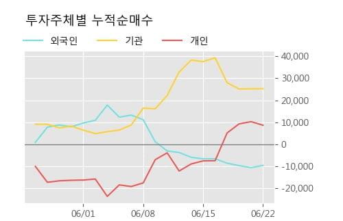 '두산우' 5% 이상 상승, 상승 추세 후 조정 중, 단기·중기 이평선 정배열