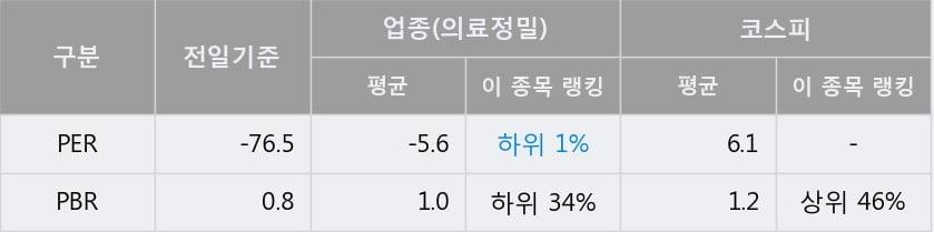 '디아이' 5% 이상 상승, 주가 상승세, 단기 이평선 역배열 구간