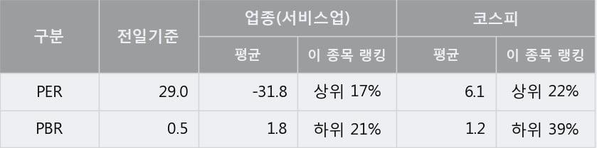 'SBS' 5% 이상 상승, 주가 60일 이평선 상회, 단기·중기 이평선 역배열