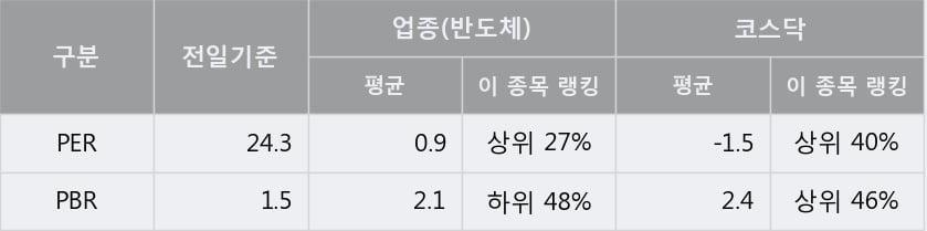 '아이앤씨' 10% 이상 상승, 단기·중기 이평선 정배열로 상승세