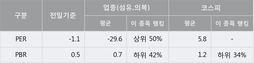 '전방' 5% 이상 상승, 단기·중기 이평선 정배열로 상승세