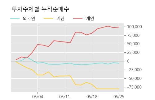 '케이엔제이' 10% 이상 상승, 주가 상승세, 단기 이평선 역배열 구간