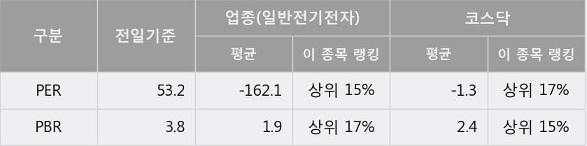 'RFHIC' 10% 이상 상승, 주가 20일 이평선 상회, 단기·중기 이평선 역배열