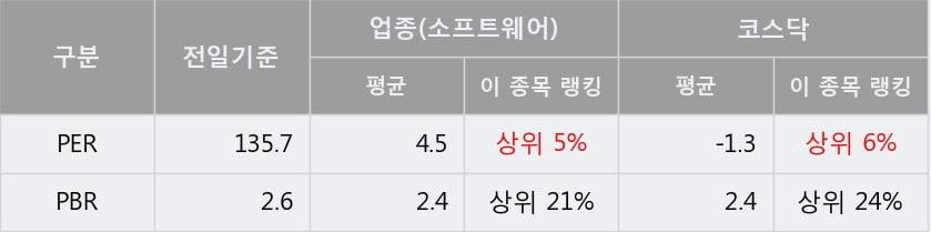 '케어랩스' 10% 이상 상승, 단기·중기 이평선 정배열로 상승세
