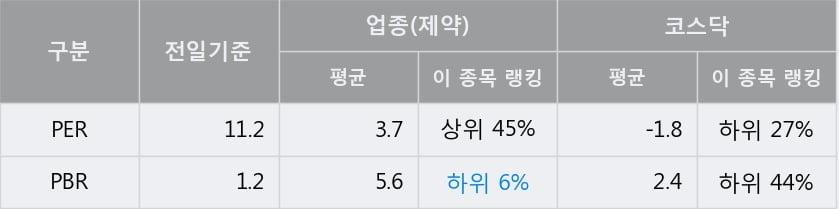 '경동제약' 15% 이상 상승, 단기·중기 이평선 정배열로 상승세