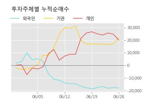 '두산우' 5% 이상 상승, 단기·중기 이평선 정배열로 상승세