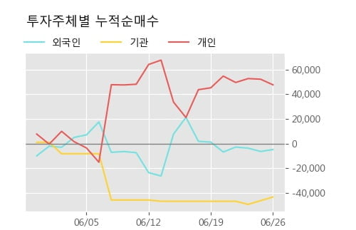 '아이스크림에듀' 10% 이상 상승, 주가 5일 이평선 상회, 단기·중기 이평선 역배열