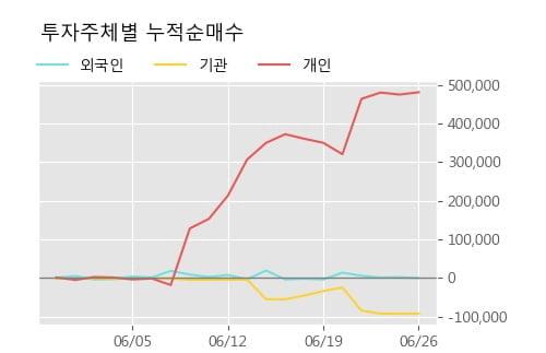 '셀리드' 10% 이상 상승, 단기·중기 이평선 정배열로 상승세
