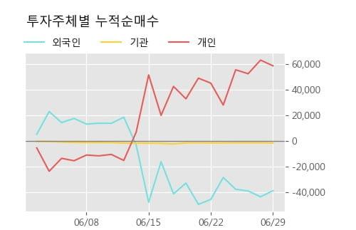 '동양피스톤' 5% 이상 상승, 단기·중기 이평선 정배열로 상승세