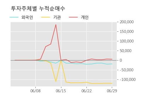 '이지바이오' 15% 이상 상승, 단기·중기 이평선 정배열로 상승세