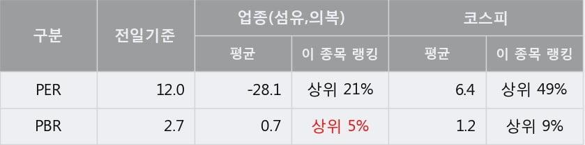 'F&F' 5% 이상 상승, 주가 5일 이평선 상회, 단기·중기 이평선 역배열