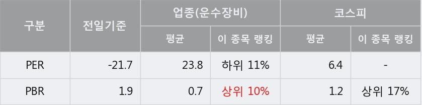 '체시스' 5% 이상 상승, 주가 5일 이평선 상회, 단기·중기 이평선 역배열