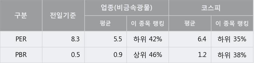 '태경비케이' 5% 이상 상승, 주가 5일 이평선 상회, 단기·중기 이평선 역배열