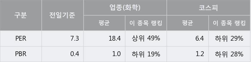 '한국타이어앤테크놀로지' 10% 이상 상승, 주가 상승세, 단기 이평선 역배열 구간
