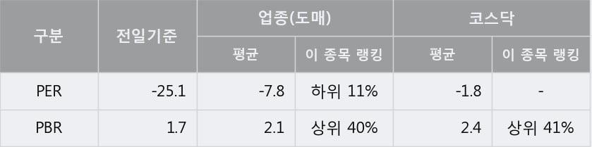 'EG' 15% 이상 상승, 주가 상승세, 단기 이평선 역배열 구간