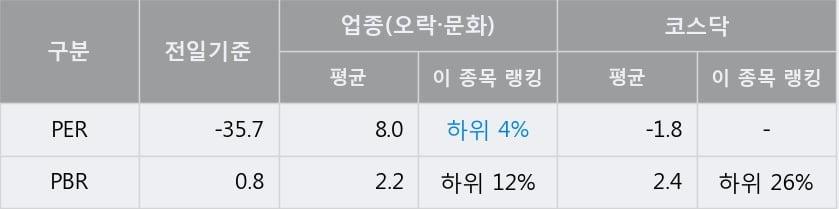 '에스엠' 10% 이상 상승, 주가 5일 이평선 상회, 단기·중기 이평선 역배열