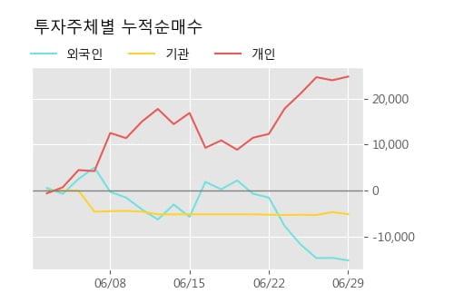 '호텔신라우' 5% 이상 상승, 상승 추세 후 조정 중, 단기·중기 이평선 정배열