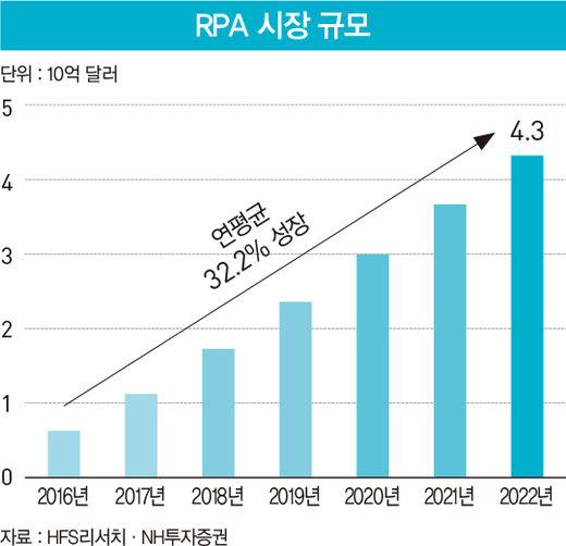 생산성 높이는 사무 로봇 'RPA'…IT 서비스 4인방 시장 선점 '격돌'