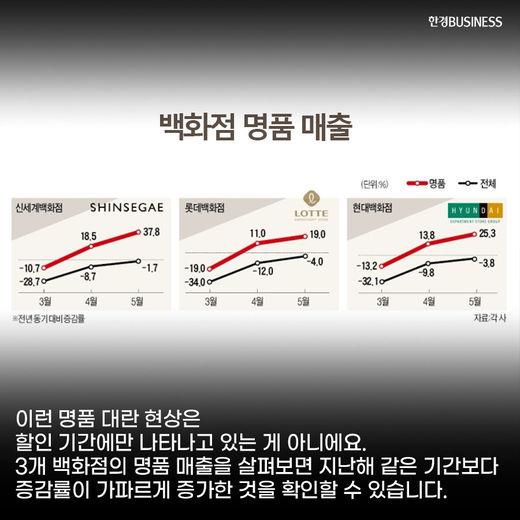 [카드뉴스] 코로나도 막지 못한 FLEX, 명품 펀드 수익률도 함께 상승