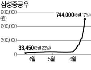 사진=게티이미지뱅크 삼성중공우가 이달 들어 10거래일 연속 상한가를 기록,  급등했다. (사진 = 한경DB)