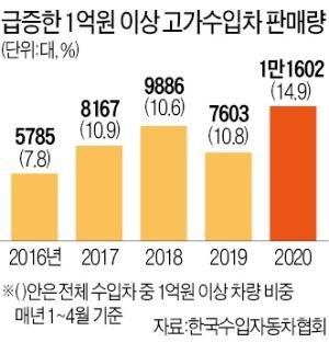 고가 외제차 구매자만 수혜…정부 내수 살리기 대책 문제는?