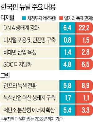 공공 와이파이 4.1만곳 설치…노후 경유차 15만대 친환경車 전환