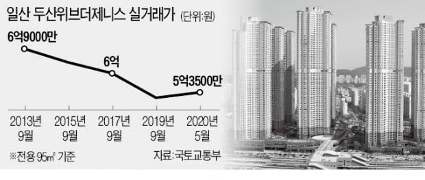 """집값 떨어지자 """"대출금 갚아라""""…'깡통주택' 공포 덮친 일산"""